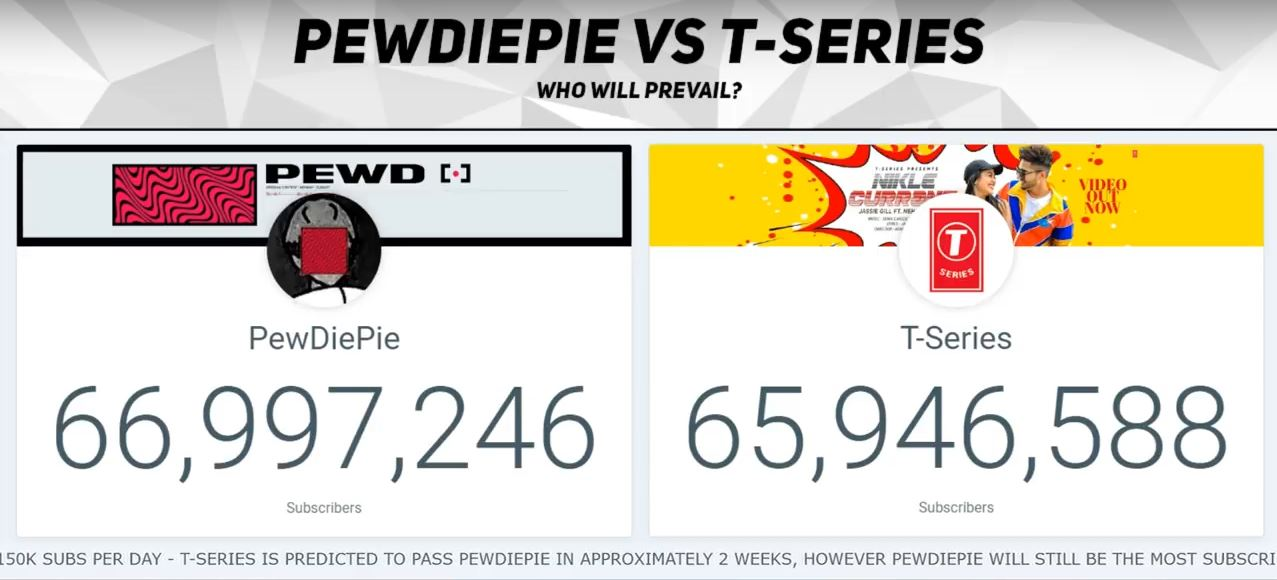 PewDiePie is about to lose his spot as the top YouTube channel to T-Series India