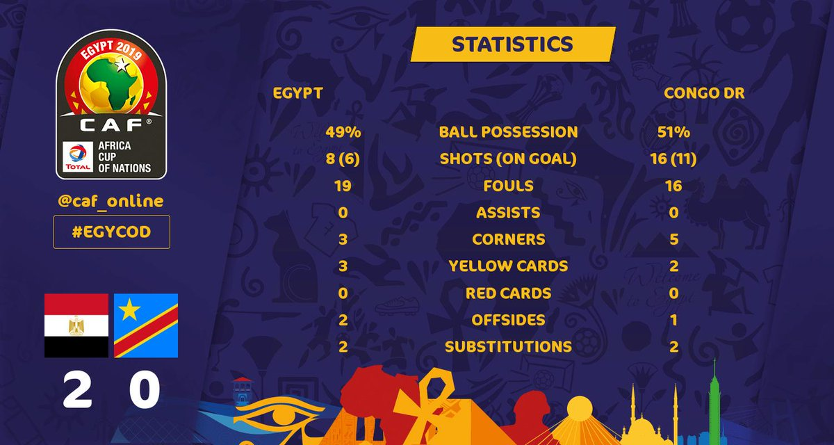 Egypt vs DR Congo [2:0] Full Highlights