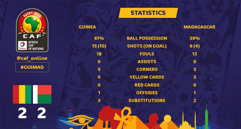 Guinea vs Madagascar [2:2] - Historical Statistics