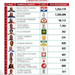 Certified 2020 Presidential Election results for the Greater Accra region of Ghana
