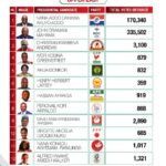 Certified 2020 Presidential Election results for the Upper East region of Ghana